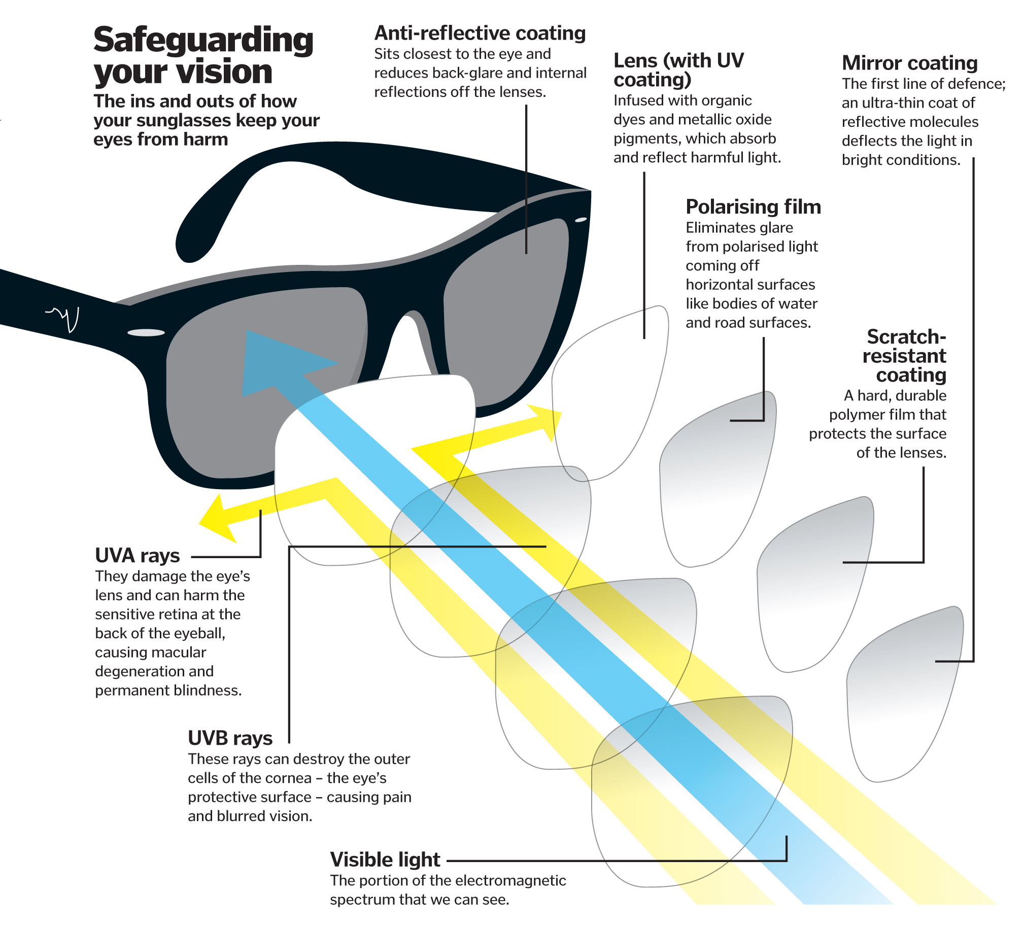 Sunglasses Vision Diagram